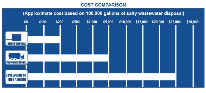 brine-cost-comparison
